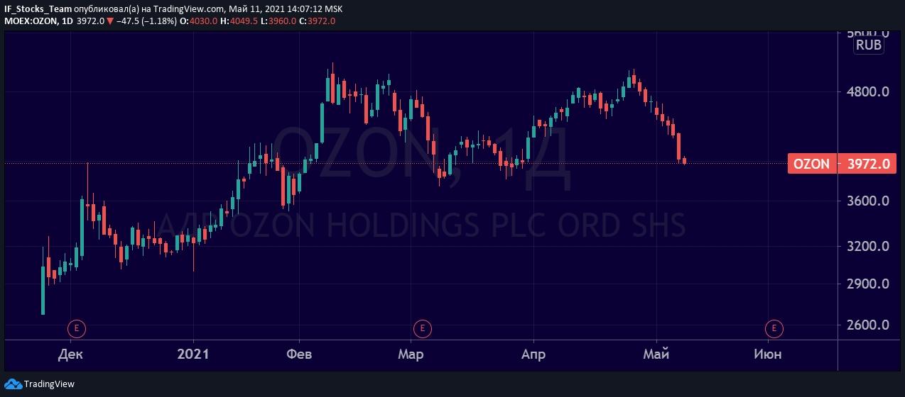 Российские «акции роста»: OZON