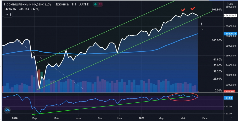 Dow Jones, Weekly