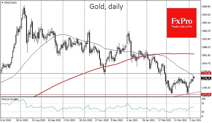 Золото наслаждается интересом покупателей, восстановившись в какой-то момент до $1755