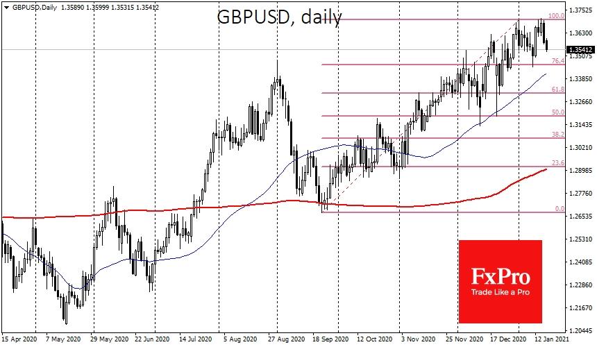 Британский фунт только в пятницу развернулся к снижению от уровня 1.37