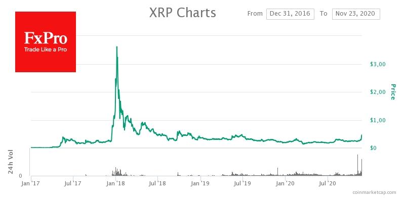Неожиданно ярчайшим пятном среди альткоинов стал токен XRP. Монета взлетела вверх за неделю на 70%