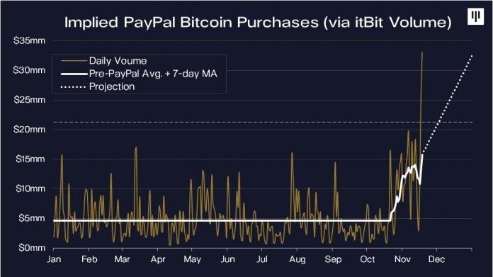 Источник изображения: news.bitcoin.com