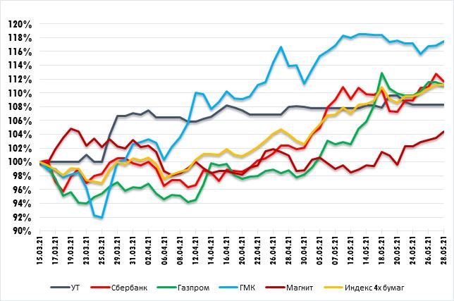 График изменения стоимости акций Газпрома, Сбербанка,  ГМК Норникель, Магнита и «Портфеля УТ» *