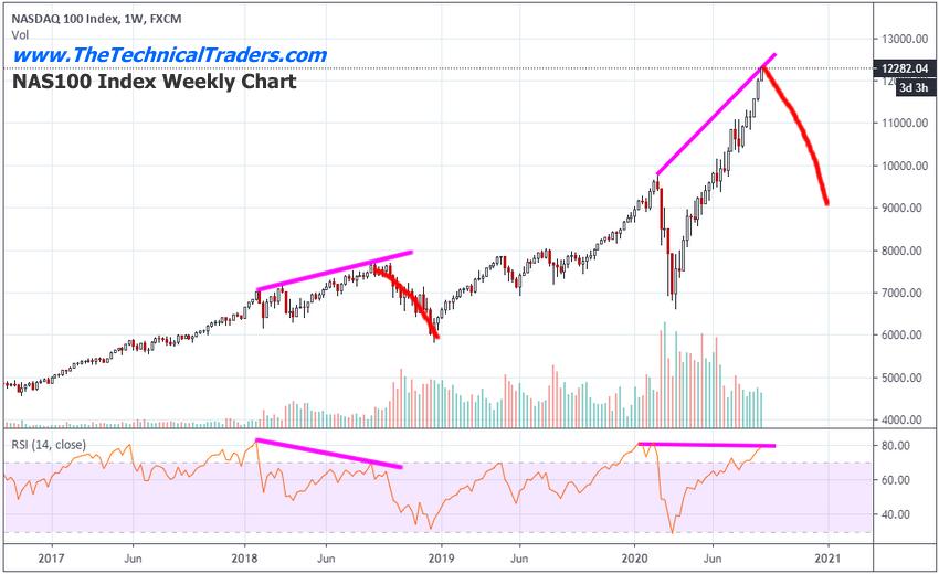 Недельный график индекса NAS100
