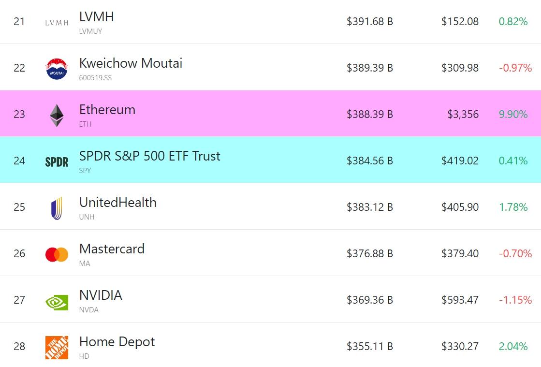 Ethereum по $10 000