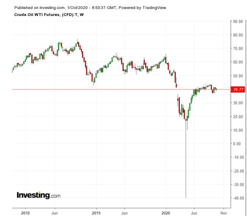 Нефть WTI, недельный график 2017-2020