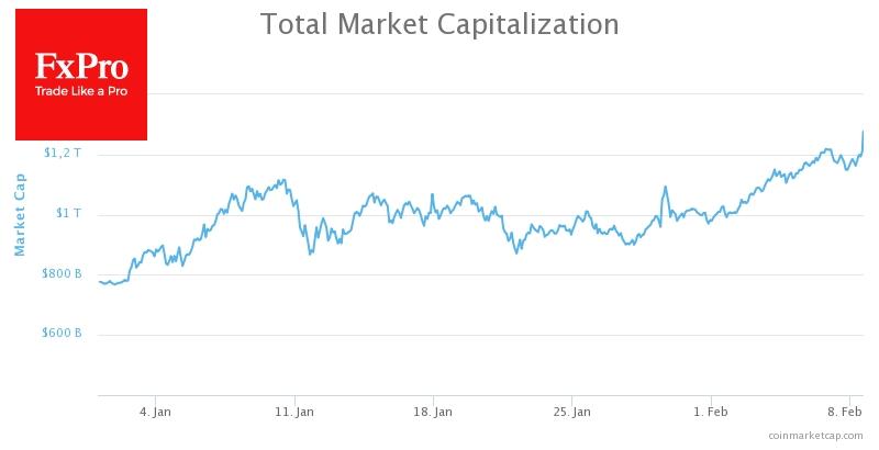 Суммарная капитализация крипторынка превысила к $1.25 трлн.