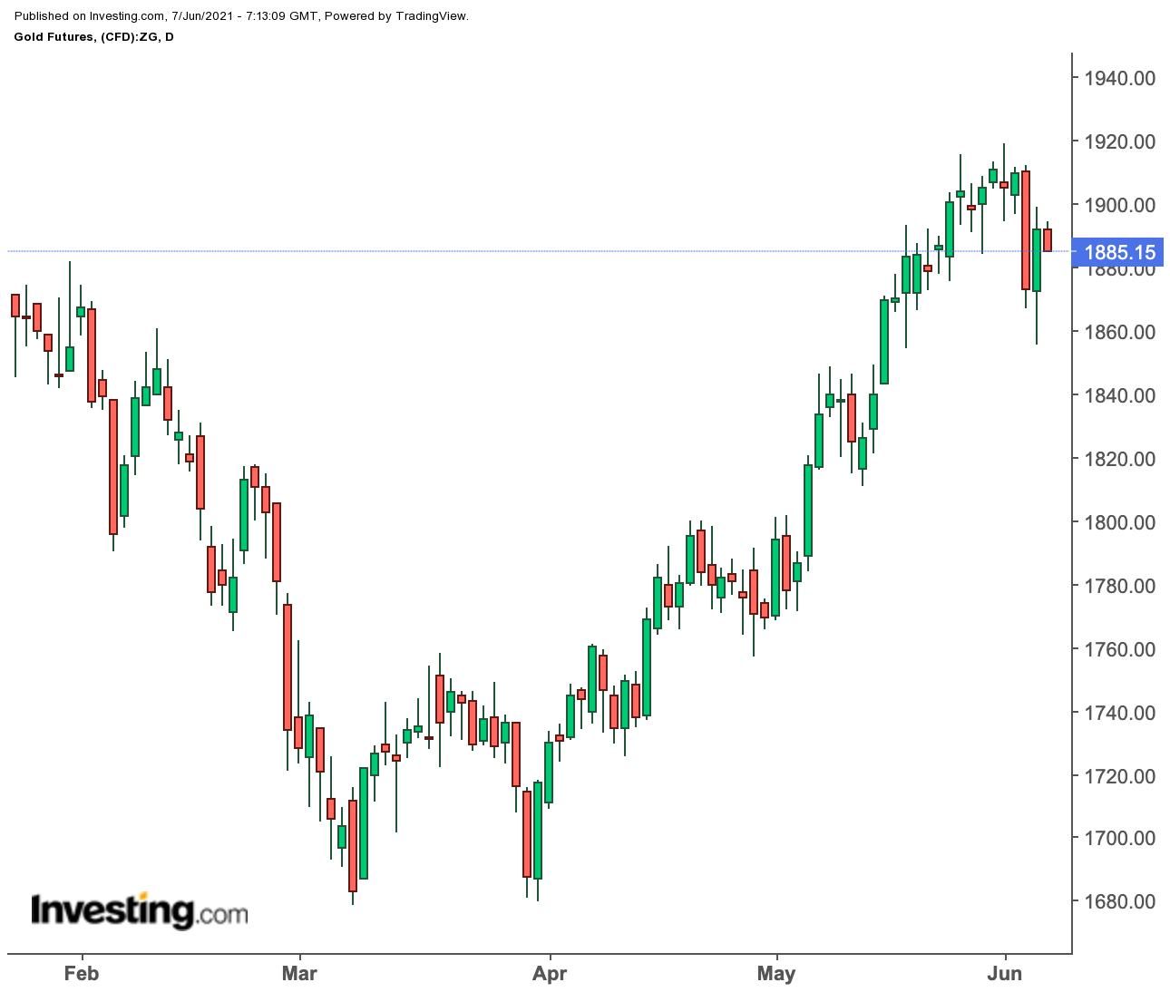 Прогноз недели: золото не может определить направление, нефть ждет переговоров