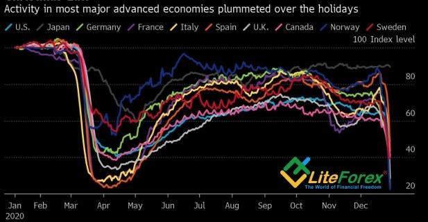 Динамика экономической активности