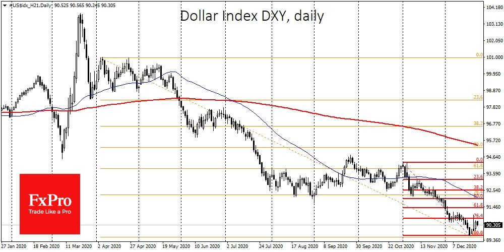 Трамп добавил масла в огонь коррекции рынков. Куда движется доллар?