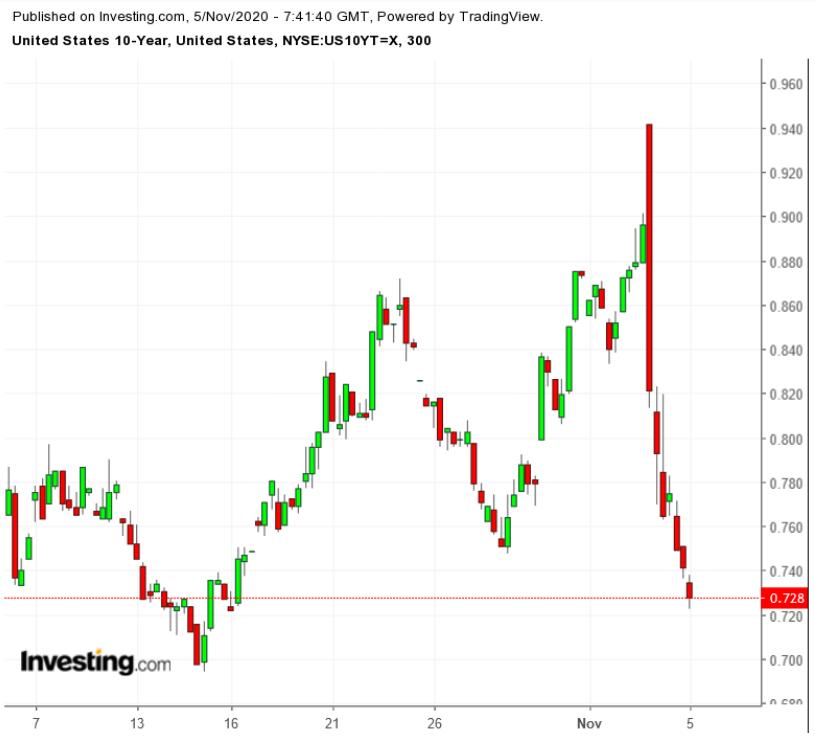 «Голубая волна» захлебнулась, вызвав падение доходности гособлигаций США