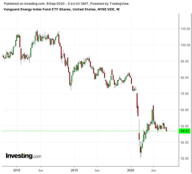 Стоит ли сейчас инвестировать в нефтегазовые компании?