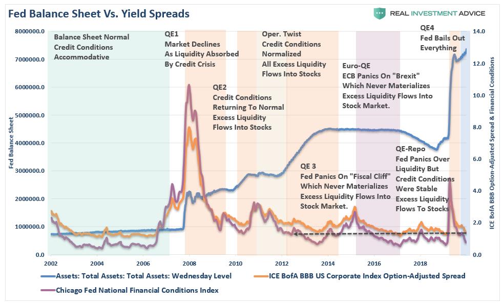 Баланс ФРС и спрэды доходности