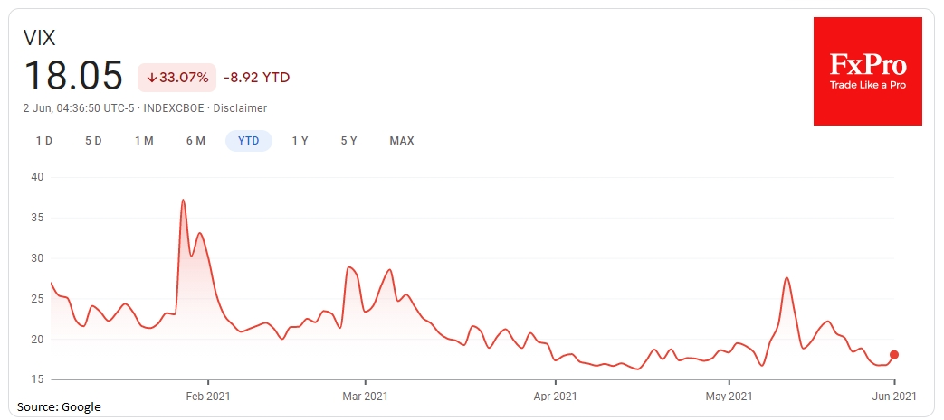 Индекс VIX вчера подскочил на 7% до 18