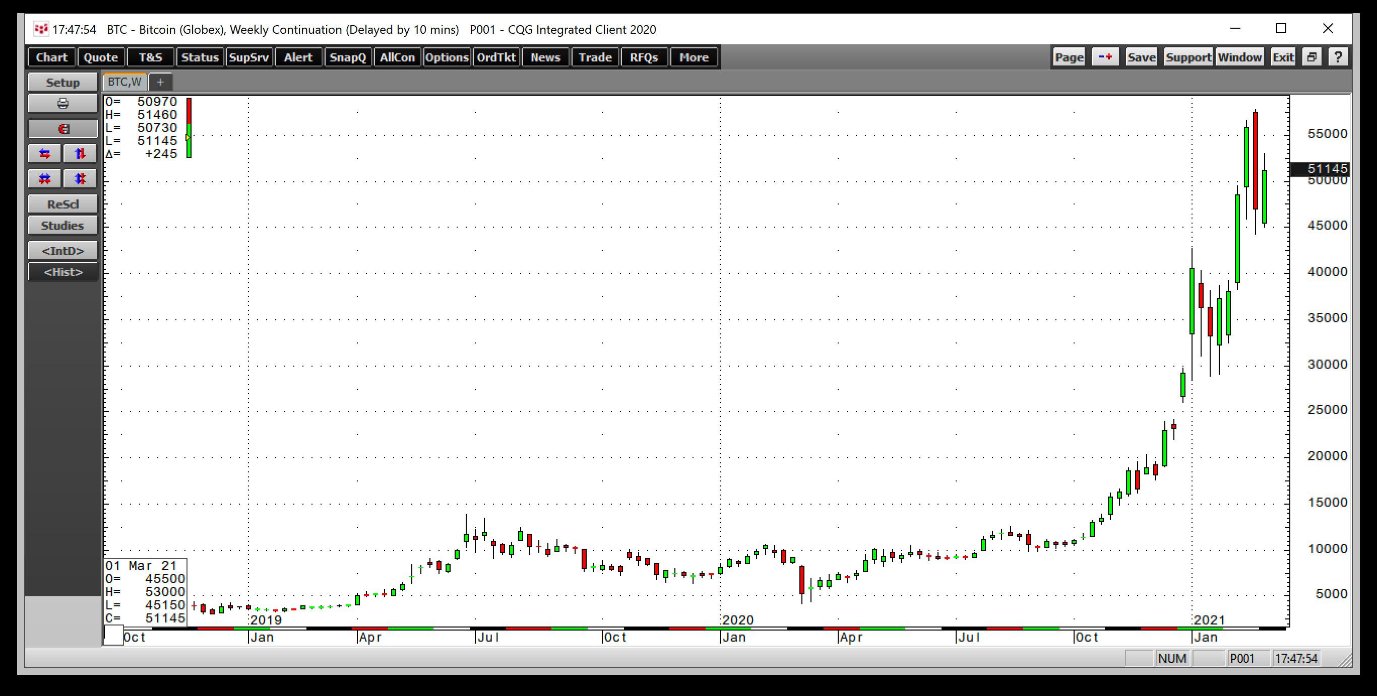 Курс биткоина – недельный график