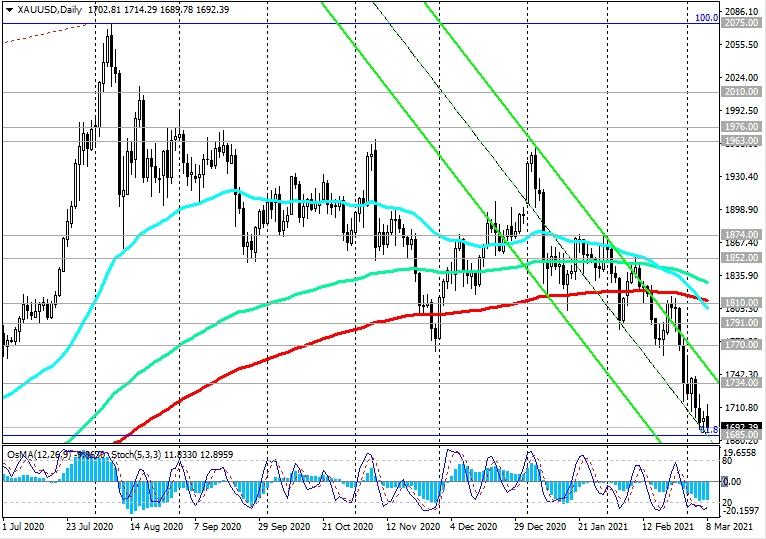 XAU/USD: котировки золота падают
