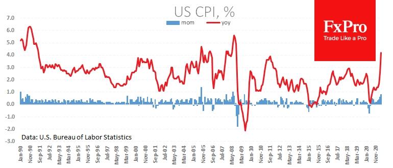 По прогнозам, мы увидим ускорение общей инфляции в Штатах до 4.7% г/г;