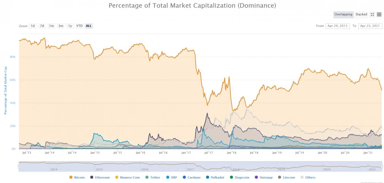 Bitcoin теряет позиции