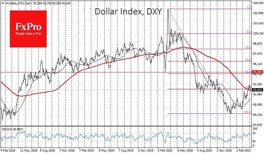 Индекс доллара DXY к корзине из основных валют находится на 92.65, незначительно выше своей 200-дневной средней на 92.45