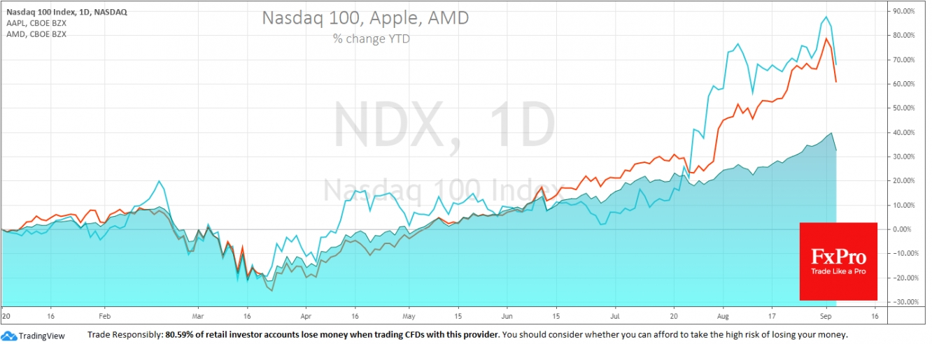 Динамика Nasdaq 100, Apple и AMD с начала 2020