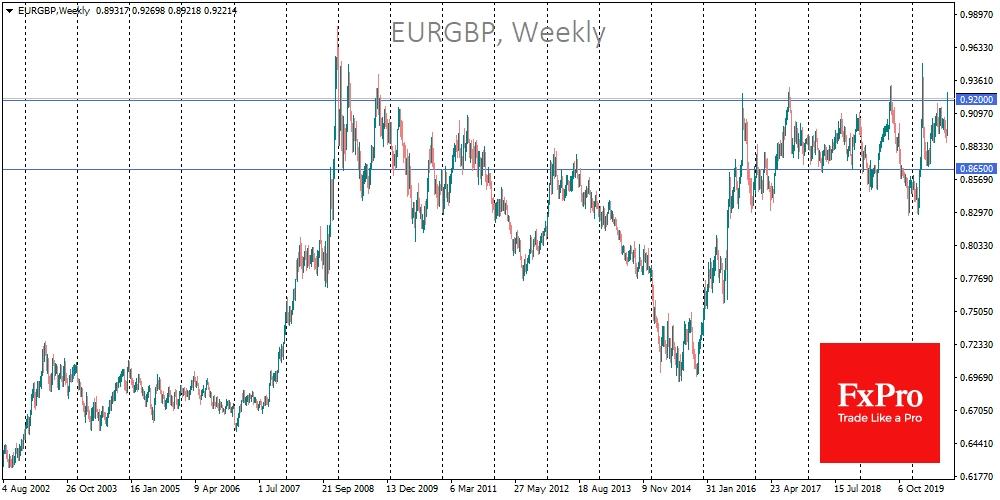 Явная область сопротивления в последние годы сформировалась по паре евро против фунта