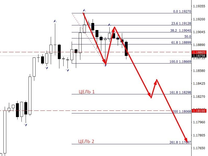 EUR/USD Н4. Цели снижения