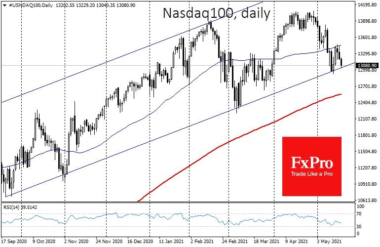 Nasdaq100 вновь тестирует поддержку восходящего тренда
