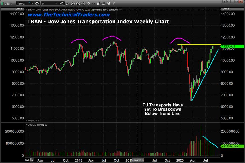 DJ Transports Weekly Chart
