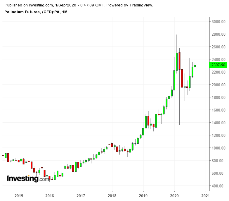 Палладий — куда более стабильное вложение, чем золото