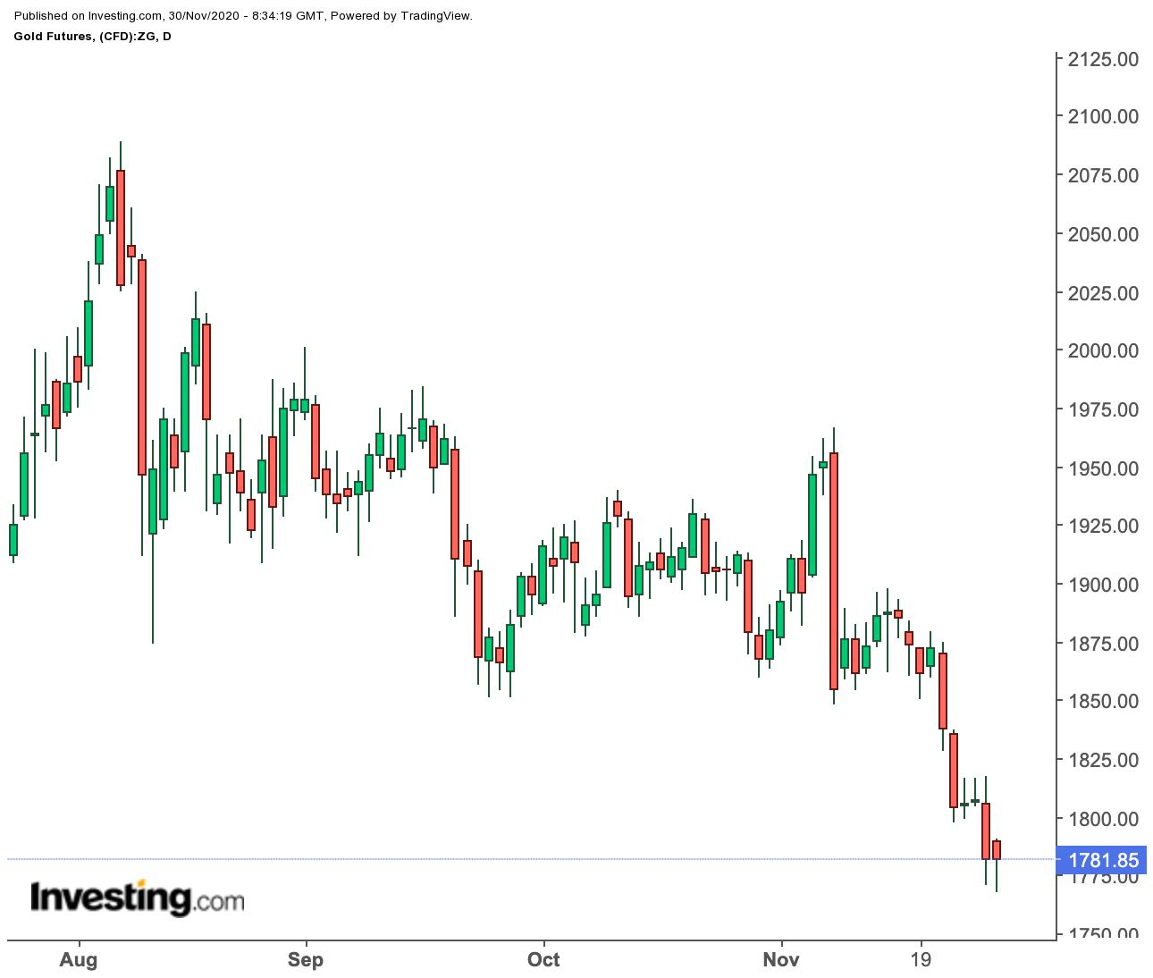 Прогноз недели: золото пытается остановить свободное падение; нефть на пути к $50
