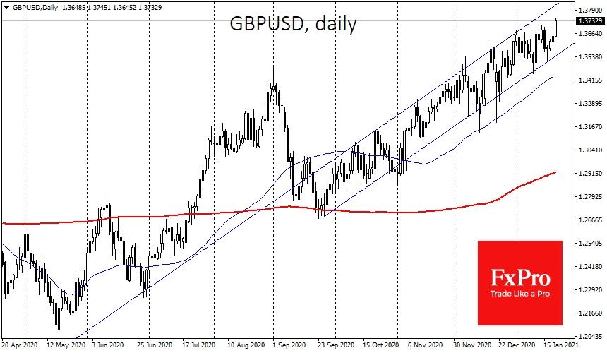 GBPUSD и AUDUSD вернулись в область более чем двухлетних максимумов, у 1.37 и 0.78 соответственно