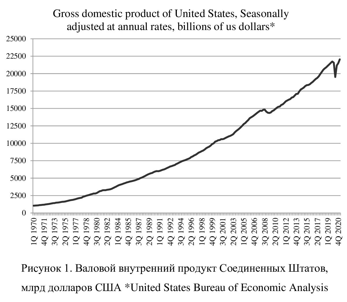 Связь валового внутреннего продукта и инфляции в долгосрочном периоде