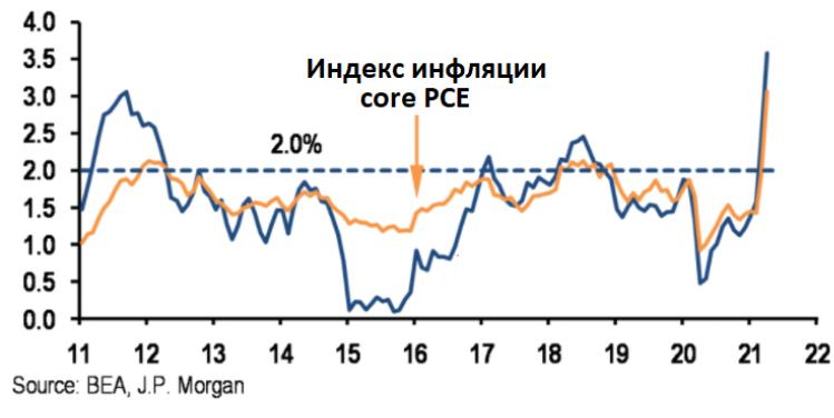 Рынки больше не боятся инфляции? Последние данные это подтверждают