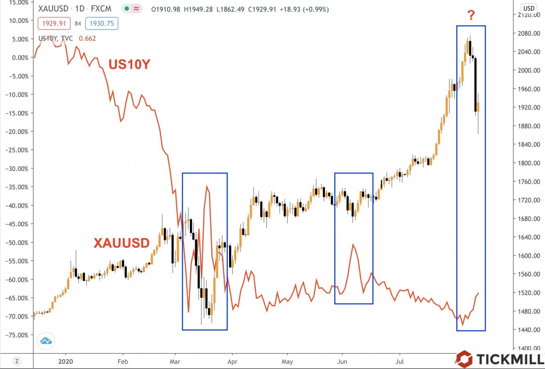 Gold Treasuries