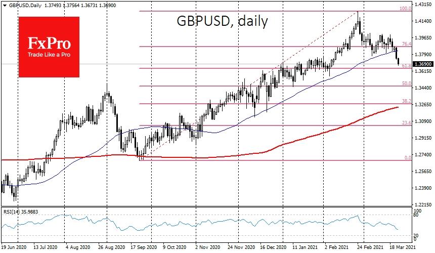 GBPUSD еще в ноябре закрепилась выше 50-дневной средней. Вчера курс провалился под эту линию