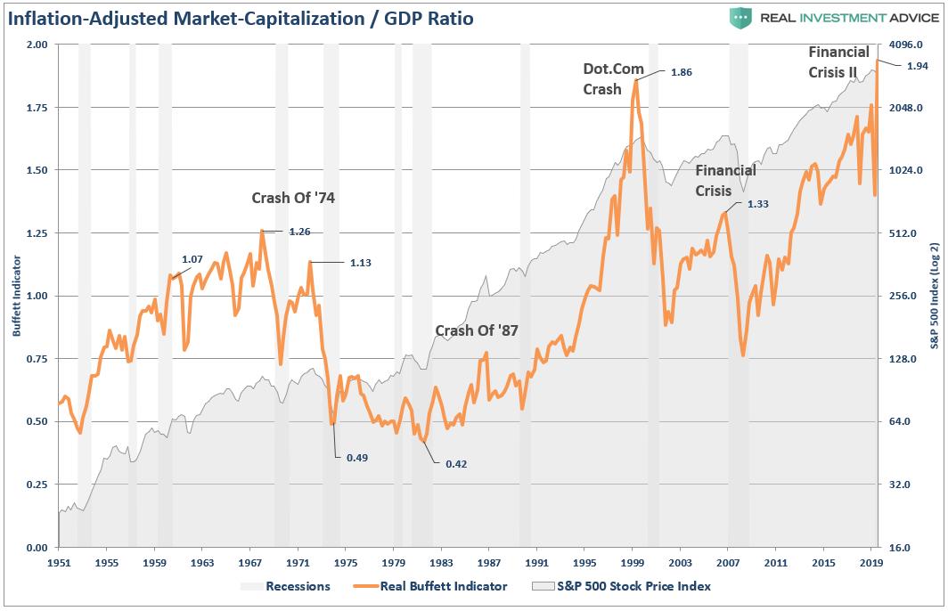 Капитализация фондового рынка к ВВП