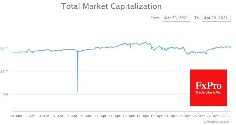 По мере приближения к концу рабочей недели крипторынок вновь приблизился к суммарной капитализации в размере $2.1 трлн.