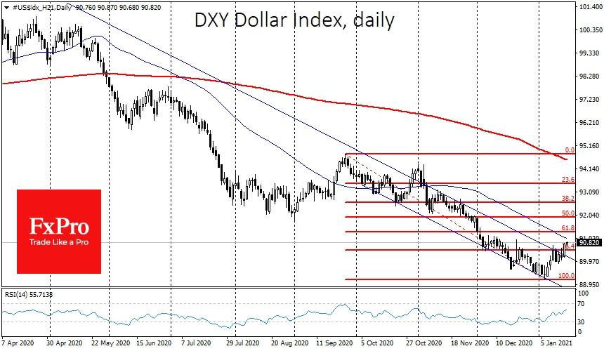 Торгуясь у 90.80, индекс доллара находится в одном шаге от ближайшей области сопротивления на 91