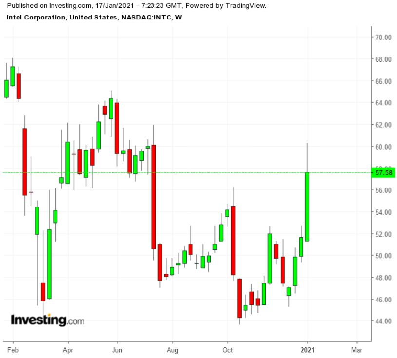 INTC - недельный график