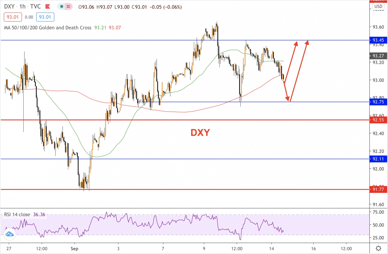 DXY technicals