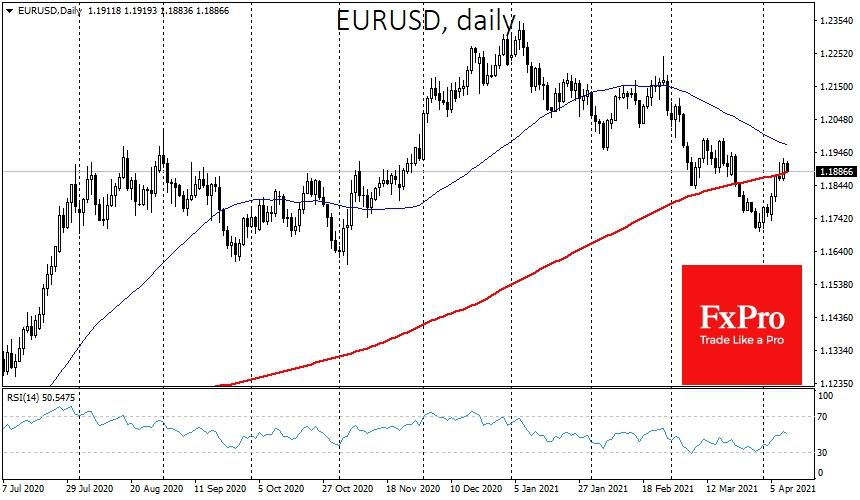 Восстановление EURUSD также стоит рассматривать как сигнал к повышению спроса на защитные активы