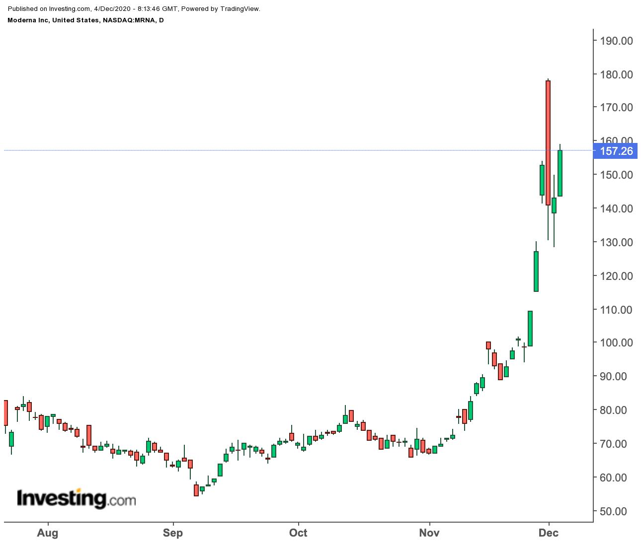 Стоит ли вкладывать в Moderna после 600-процентного ралли?