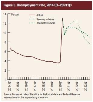 рост безработицы