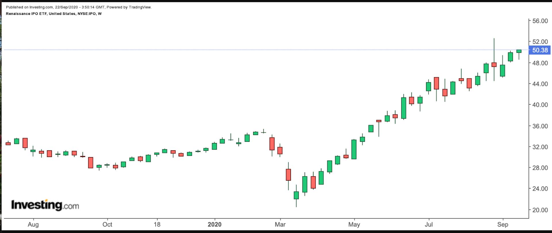 IPO Weekly Chart