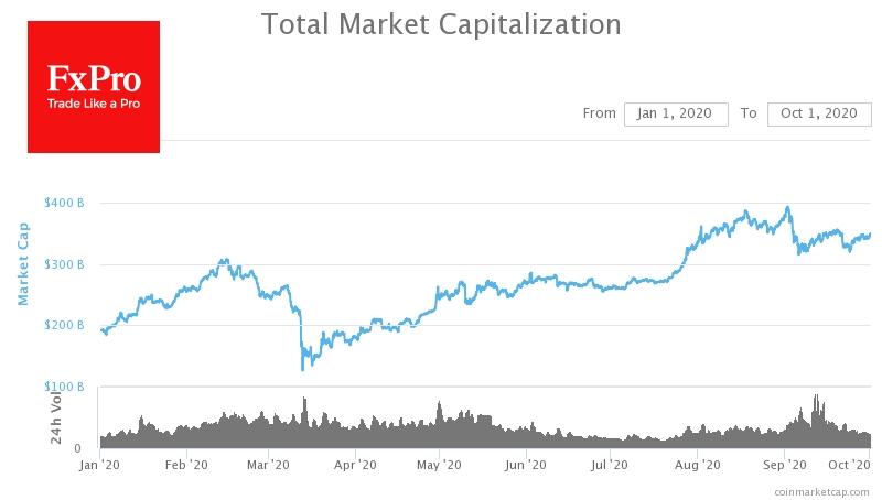 За последнюю неделю суммарная капитализация криптовалют выросла на 7%, приблизившись к $350 млрд.
