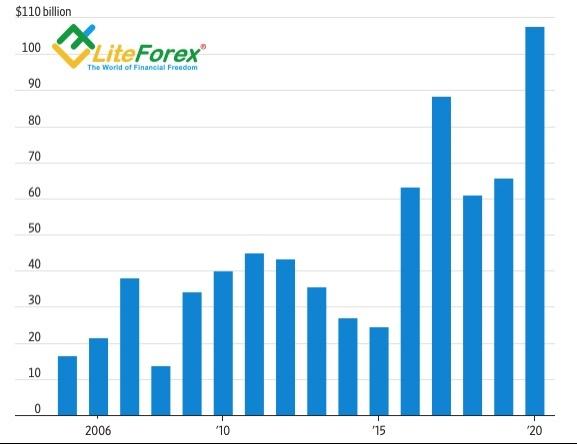 Аналитика Forex. Доллар идет в контратаку
