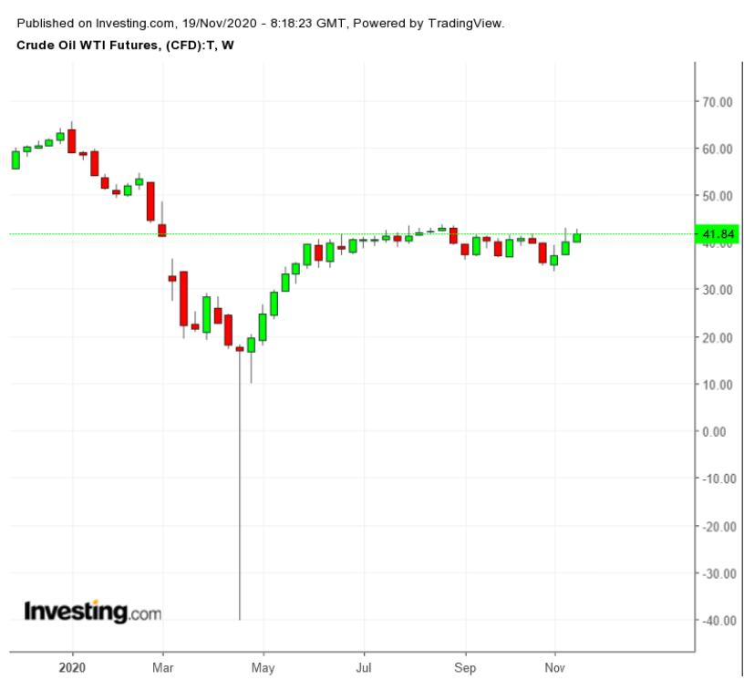 ОПЕК+ не спешит вносить ясность. Что нужно знать о рынке нефти