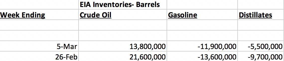 Запасы нефти и нефтепродуктов в США по данным EIA, баррели