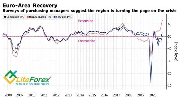 Аналитика рынка Forex. Когда доллар перекроет денежный кран?
