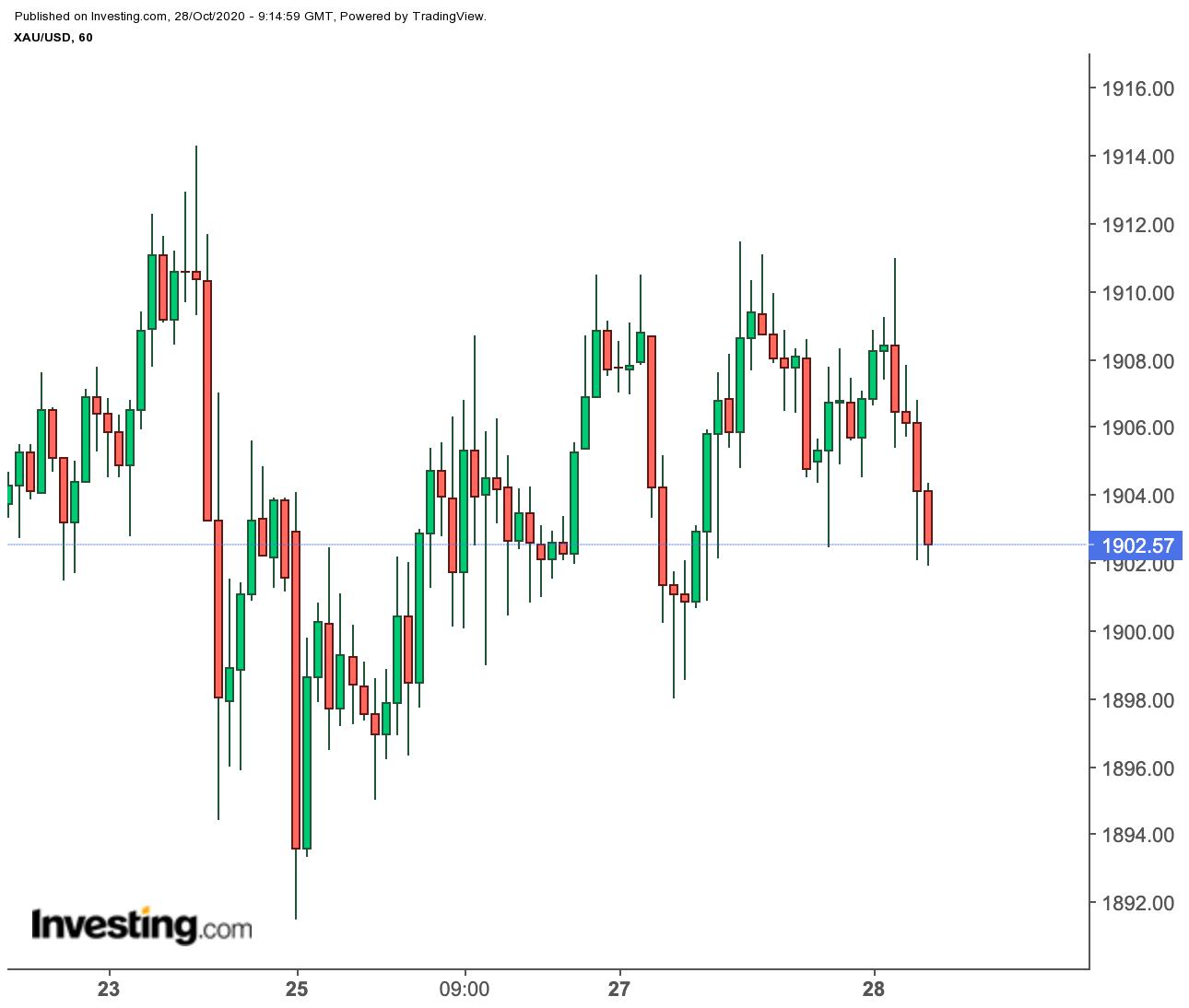 Спотовая цена на золото, 60-минутный график